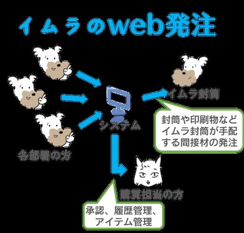 イムラのweb発注システム