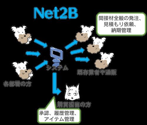 Net2Bの購買システム